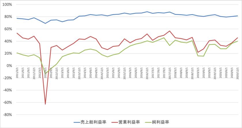 Facebookの売上総利益率、営業利益率、純利益率の推移