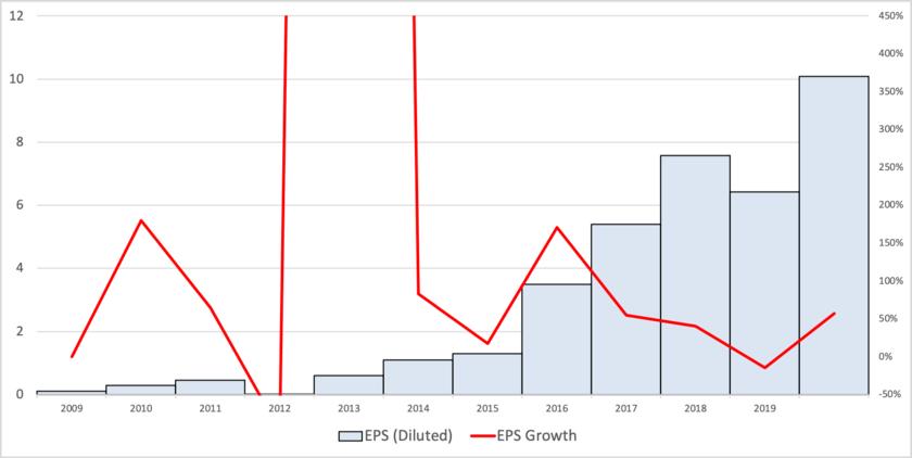 フェイスブックの過去3年のEPSの推移