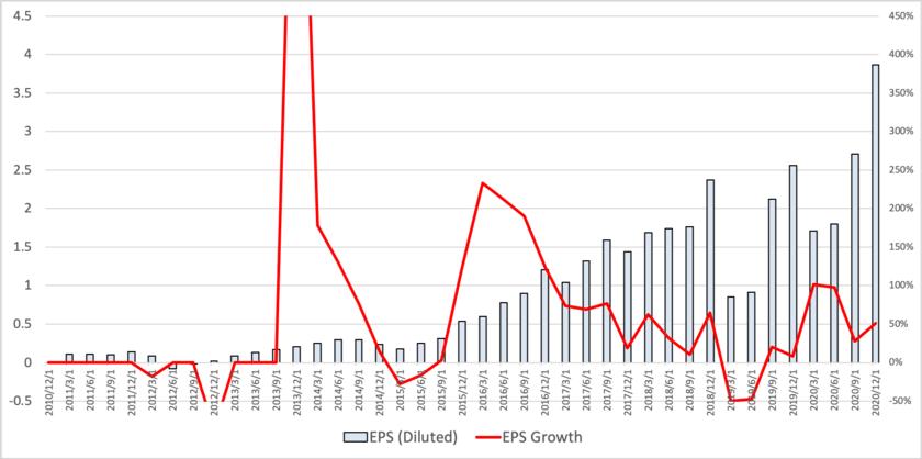 フェイスブックのEPSの推移と成長率