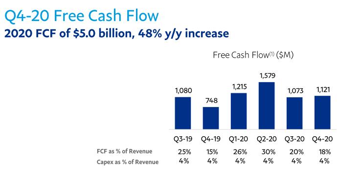 Flee Cash Flow