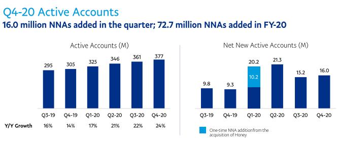 新規アクティブ口座数(NNAs)