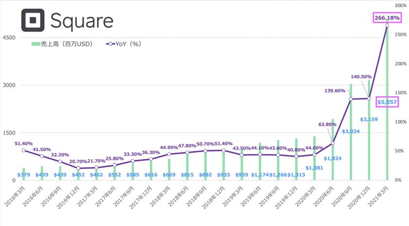 スクウェアの売上高の推移