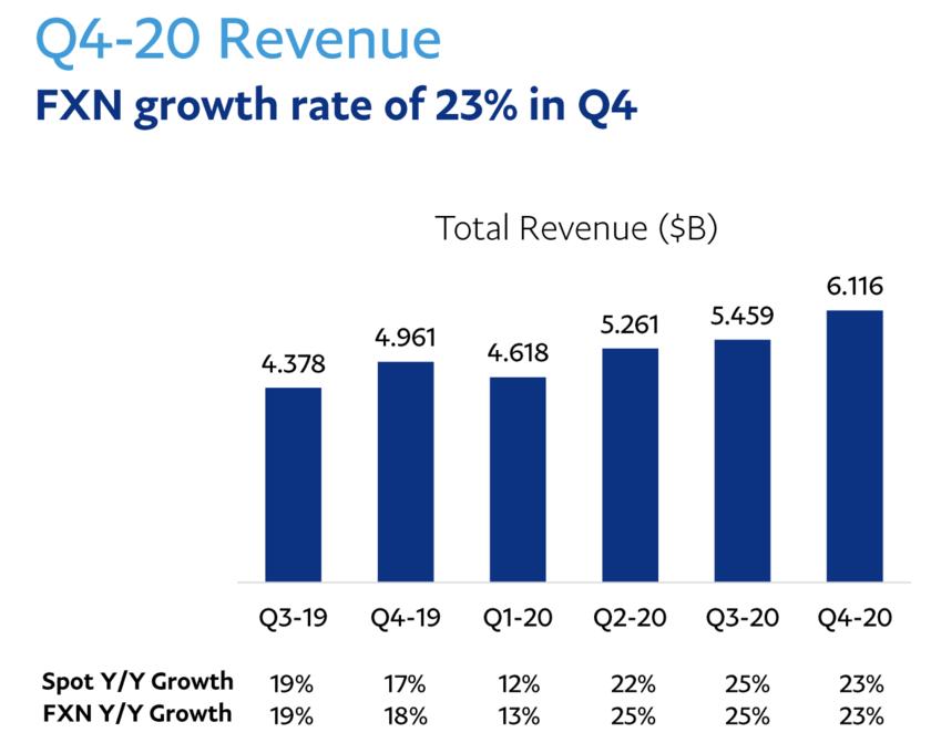 Q4-20 revenue