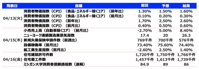 今週 (04/12~04/18)発表の経済指標
