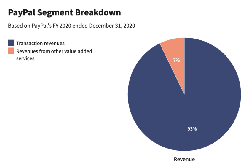 PayPal Segment Breakdown