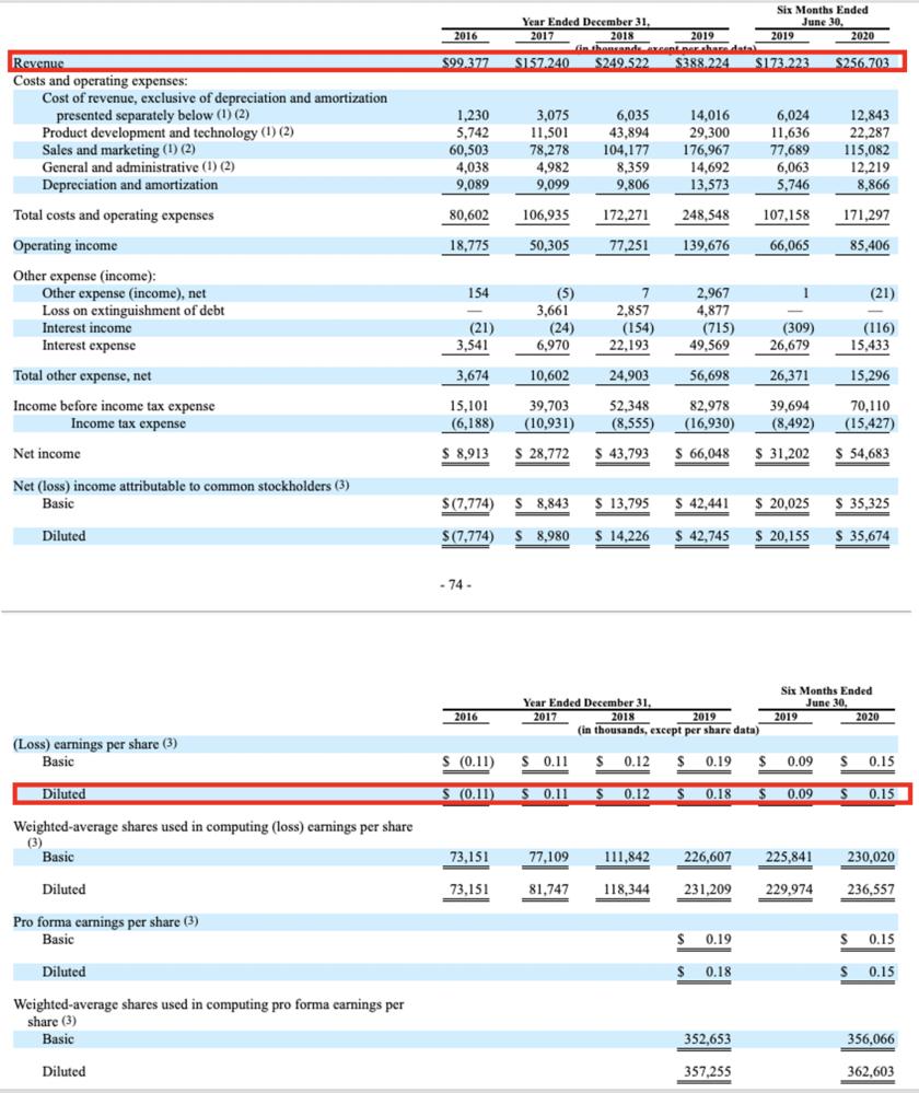 財務3表のPLで見るべきところ