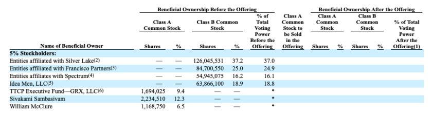 IPO時の主要な株主